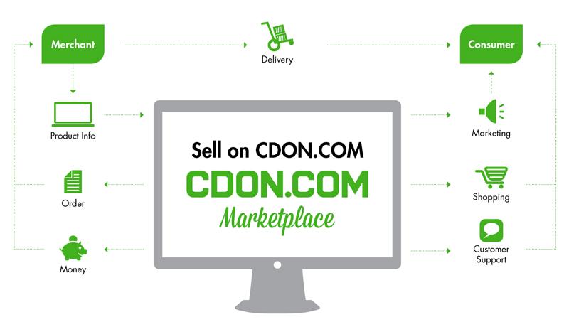 Så fungerar CDON Marketplace